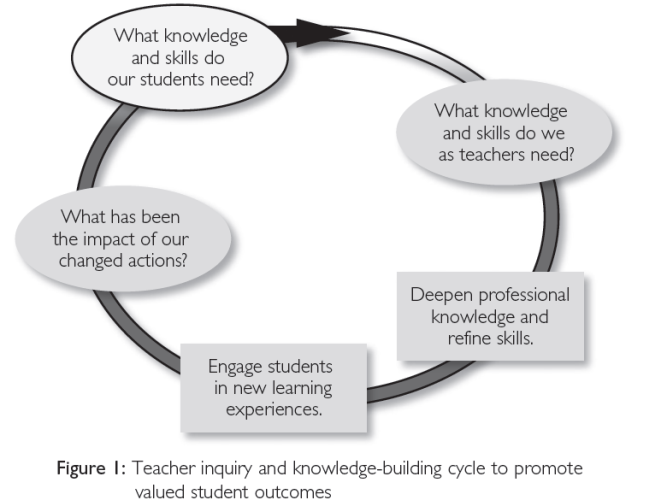 teaching training cycle with reference Educator evaluation the 5-step cycle the 5-step cycle is the heart of ma's educator evaluation framework it positions educators as the drivers of their evaluations by prioritizing self-reflection and goal setting.